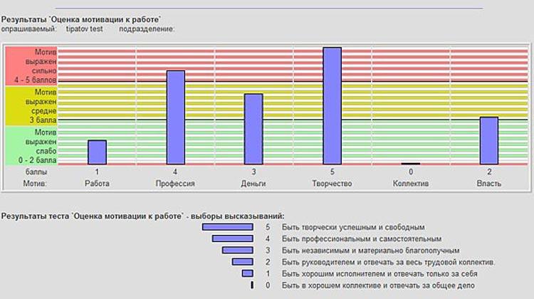 Экспресс-тест `Оценка мотивации к работе` Соловьев